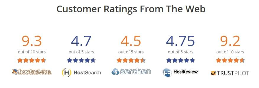 Milesweb Customer Rating Review